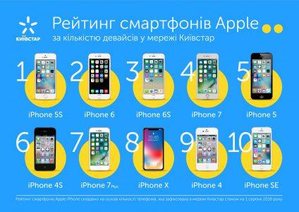"""""""оп-10 наиболее попул¤рных моделей iPhone в сети Ђиевстарї [инфографика]"""