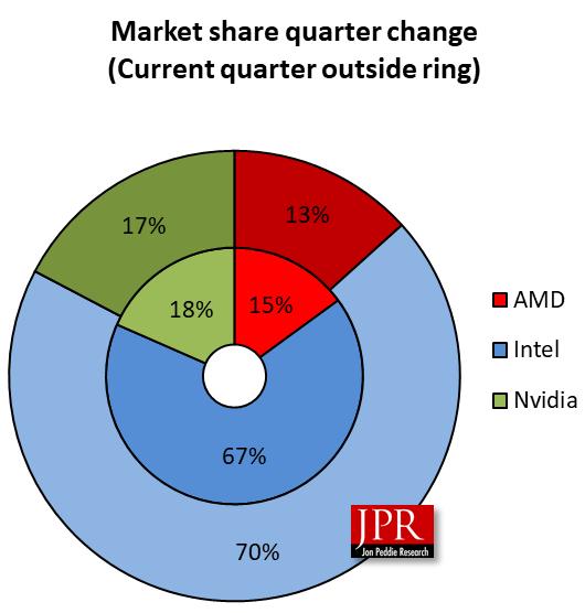 JPR: «Рынка дискретных видеокарт для майнинга как такового больше нет». Поставки обвалились почти на треть