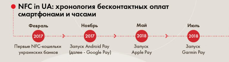 Бесконтактные платежи смартфоном с Mastercard в Украине за год выросли в 68 раз (инфографика)