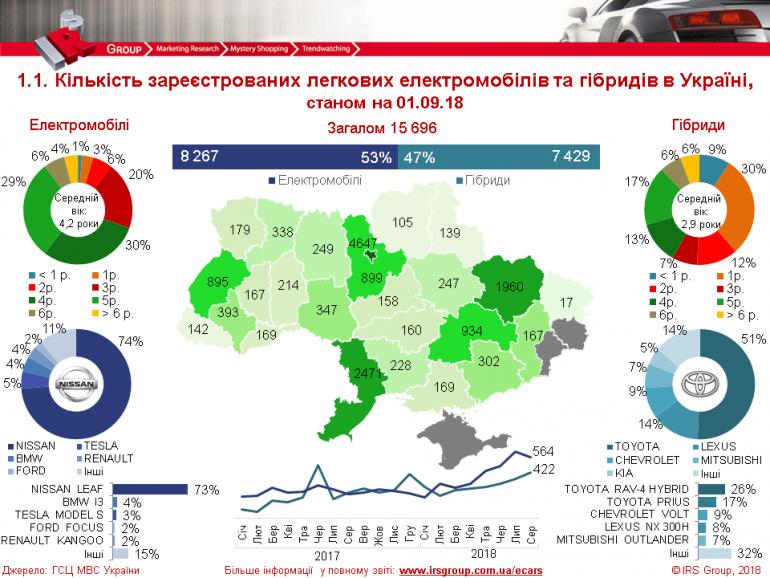 В августе в Украине зарегистрировали почти 1000 электромобилей и гибридов, а общее количество превысило 15,5 тыс. (инфографика)
