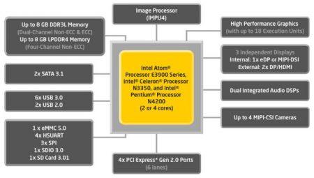 Intel представила Slim Bootloader - проект, который может стать заменой BIOS
