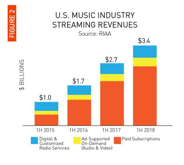Отчет RIAA: на музыкальном рынке доминируют стриминговые сервисы, а спрос на CD стремительно падает