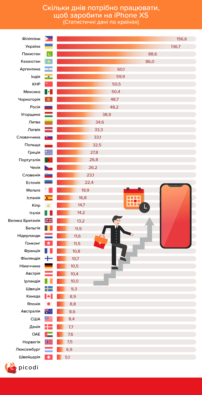 Сколько дней нужно работать в Украине и других странах, чтобы заработать на смартфон iPhone Xs [График]