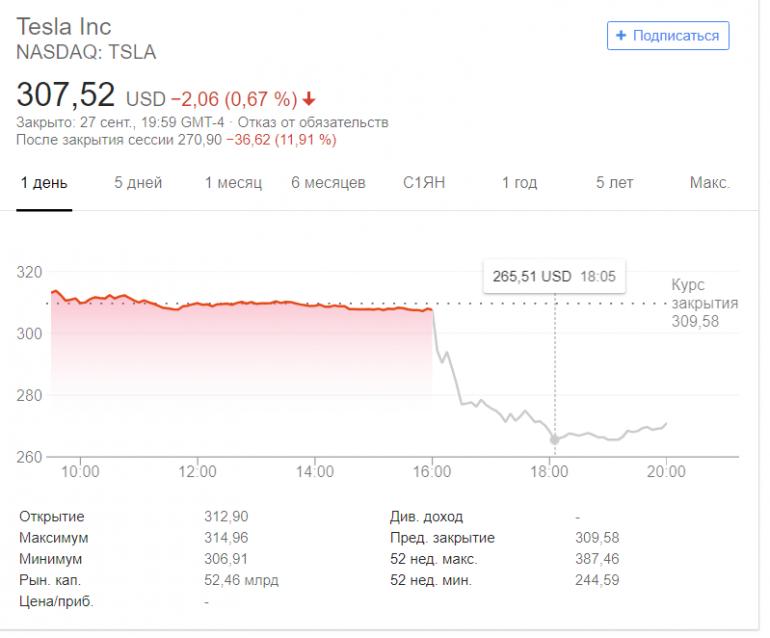 SEC обвинила Илона Маска в мошенничестве и потребовала запретить ему руководить публичными компаниями. Акции Tesla упали более чем на 10%