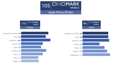 iPhone Xs Max в тесте DxOMark уступил только Huawei P20 Pro