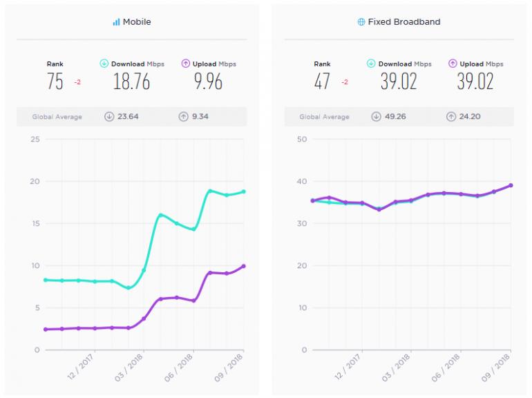 Мобильный интернет «Киевстар» признали самым быстрым в Украине по версии Speedtest
