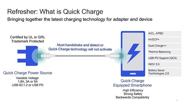 Qualcomm сделает быструю зарядку еще скорее