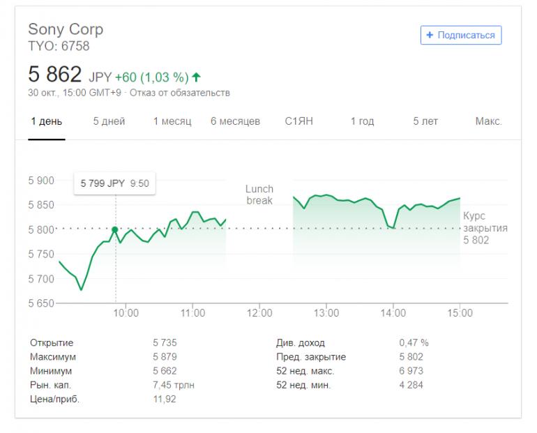 Sony отчиталась за очередной квартал. Продажи смартфонов обвалились более чем вдвое