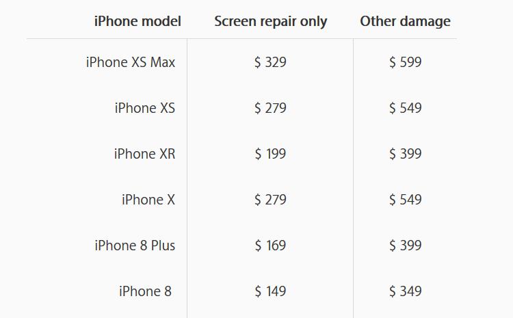 Apple: Замена разбитого экрана в iPhone XR обойдется в $199, задней крышки — в $399