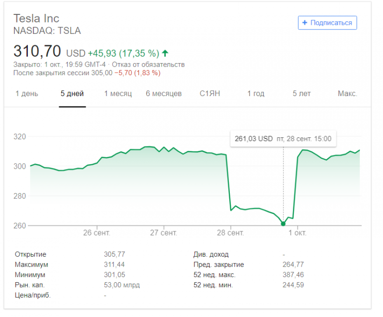 Акции Tesla выросли более чем на 17% на фоне публикации рекордного квартального отчета - ITC.ua