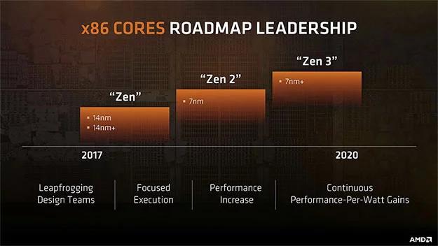 Процессоры AMD Zen 2 получат прирост количества инструкций за такт на 13% по сравнению с Zen+