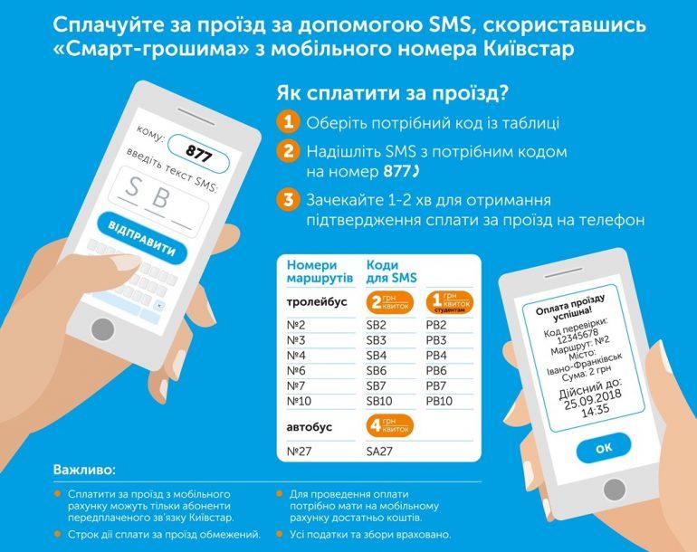 В Ивано-Франковске впервые в Украине запущен сервис SMS-оплаты за проезд в общественном транспорте - ITC.ua