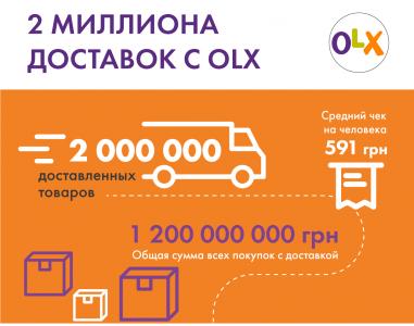 За год с момента запуска услуги «OLX доставка» количество доставок достигло 2 млн, а сумма сделок превысила 1,2 млрд грн (инфографика)