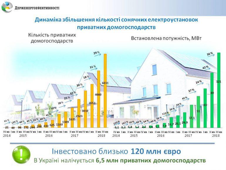 За год количество домашних СЭС в Украине выросло более чем в 2,5 раза, превысив 6000 штук (общая мощность достигла 121 МВт)