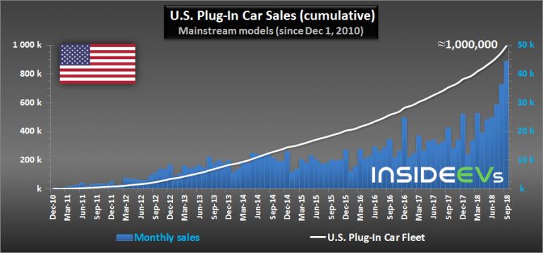 ¬ —Ўј продали первый миллион электромобилей и подключаемых гибридов, 70% продаж обеспечили Tesla, GM, Nissan и Ford