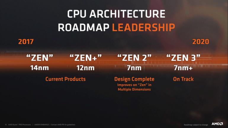 Образец процессора AMD Zen 2 уже отправлен в подразделение RTG для оптимизации драйверов, чип содержит 8 ядер и работает на частоте до 4,5 ГГц - ITC.ua
