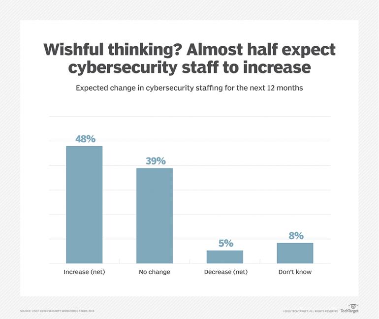 Исследование: специалисты по кибербезопасности - одна из самых дефицитных, перспективных и высокооплачиваемых IT-специальностей