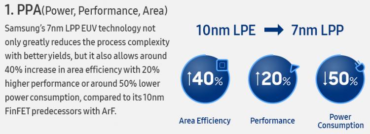 «Начало новой эпохи в полупроводниковой отрасли»: Samsung приступила к производству 7-нм продукции с использованием EUV-литографии