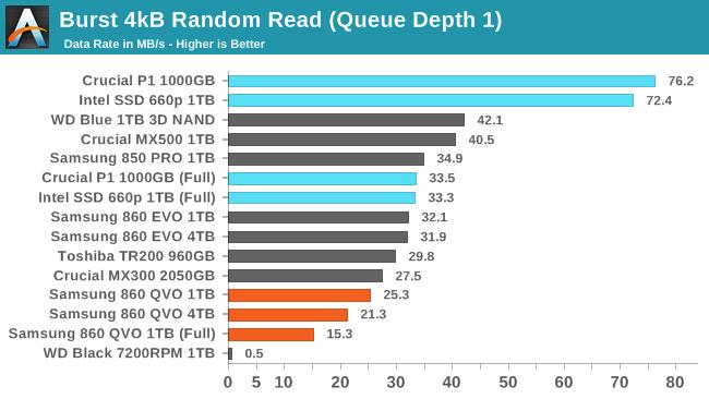 Представлены недорогие потребительские SSD Samsung 860 QVO на базе флэш-памяти QLC NAND