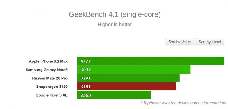 В первых тестах производительности Geekbench SoC Snapdragon 8150 опережает Kirin 980 (в многопоточном режиме), но сильно уступает Apple A12