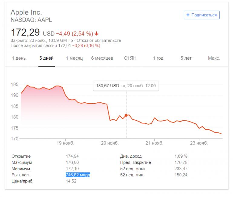 Apple – уже не самая дорогая публичная компания в мире. Новый лидер – Microsoft