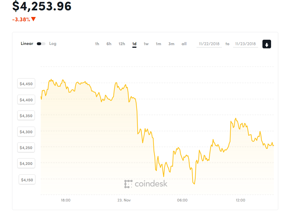 Онлайн торги валюты на бирже финанс ru 1