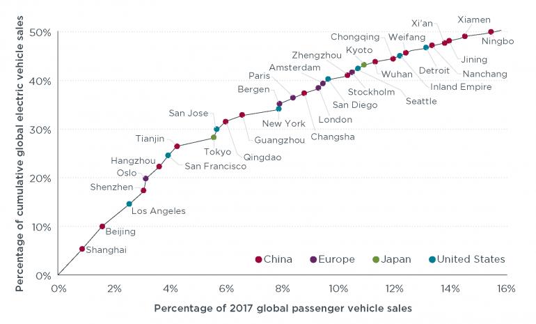 ICCT: Почти половина всех проданных электромобилей сосредоточена в 25 городах мира