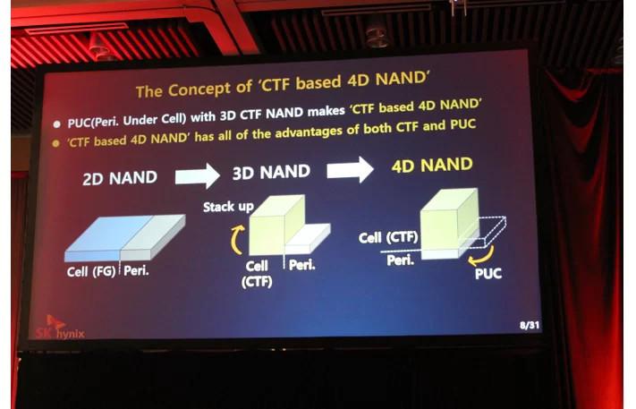 SK Hynix выпустила первый в мире 96-слойный чип памяти CTF 4D NAND ёмкостью 512 Гбит