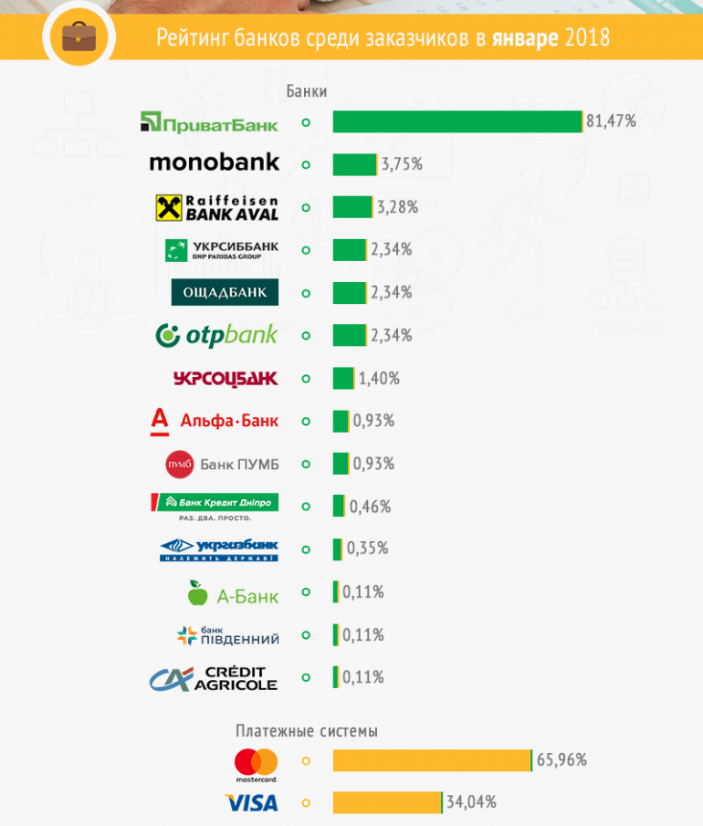 Freelancehunt опубликовал рейтинг популярности банков среди украинских фрилансеров и заказчиков, в лидерах — Приватбанк и Monobank