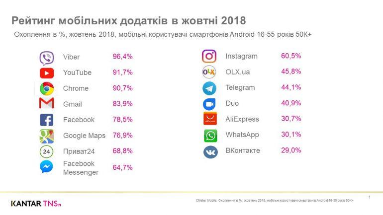 Аналитики Kantar TNS CMeter назвали самые популярные приложения среди пользователей Android-смартфонов в Украине