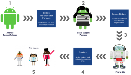 Google заверила, что в обозримом будущем смартфоны на Android станут обновляться гораздо быстрее