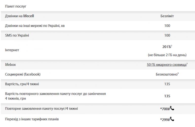 lifecell запустил новый тариф «Шейкер», включающий 20 ГБ трафика, 100 минут и 100 SMS по Украине за 135 грн