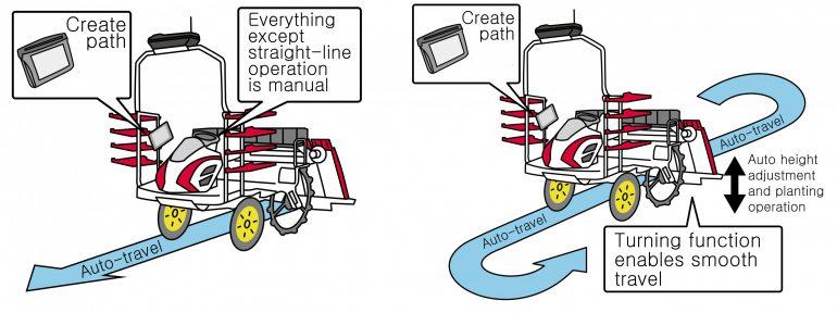 Yanmar Agri представила роботрактор для посадки риса