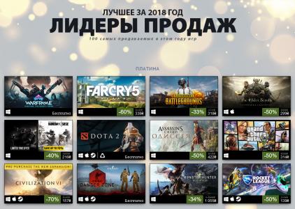 Steam огласил рейтинг самых продаваемых и популярных игр в 2018 году
