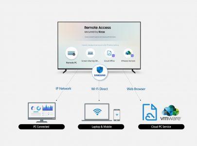 В новых умных телевизорах Samsung появится функция Remote Access для удаленного управления подключенными устройствами
