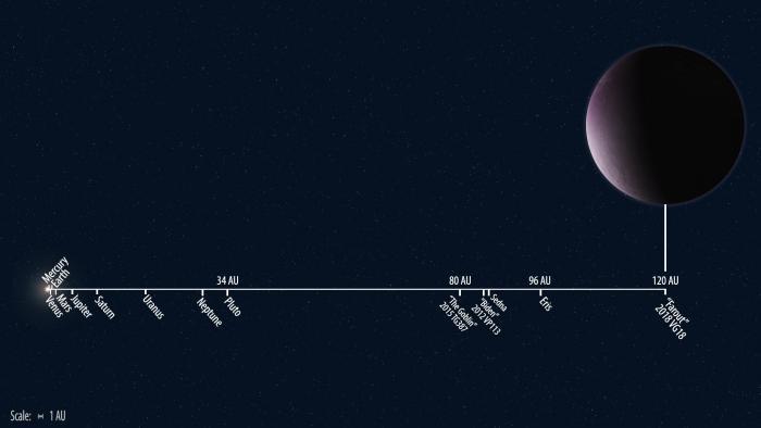 Farout Ч самый далекий из известных на сегодн¤ объектов —олнечной системы. Ќа один оборот вокруг —олнца у него уходит более тыс¤чи земных лет