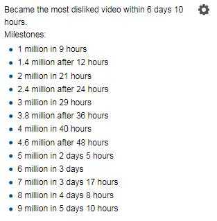 YouTube Rewind 2018 — новый лидер рейтинга самых постыдных видео на YouTube. Всего за неделю он собрал более 9,8 млн дизлайков (и это тоже «рекорд»)