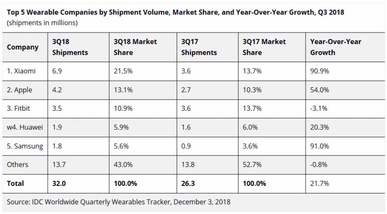IDC: Мировой рынок умных часов и фитнес-браслетов вырос на 22% (до 32 млн устройств), в лидерах Xiaomi, Apple и Fitbit