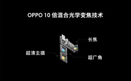 Oppo представила тройную камеру с десятикратным зумом для смартфонов и подэкранный сканер отпечатков пальцев с увеличенной рабочей площадью