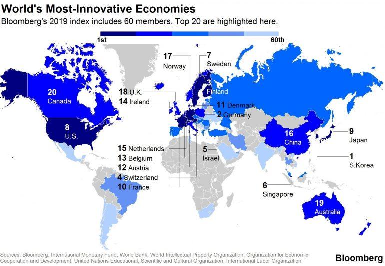 Украина заняла 53-е место в свежем рейтинге самых инновационных стран мира по версии Bloomberg
