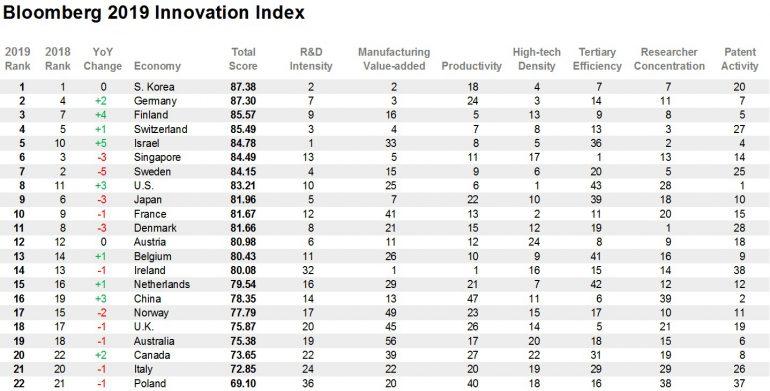Украина вылетела изТОП-50 рейтинга инновационных экономик— Самое огромное разочарование