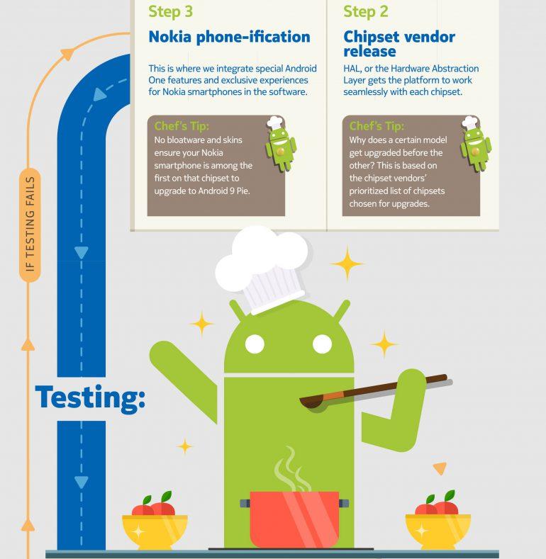 Инфографика Nokia поясняет, почему обновления для Android выпускаются так долго