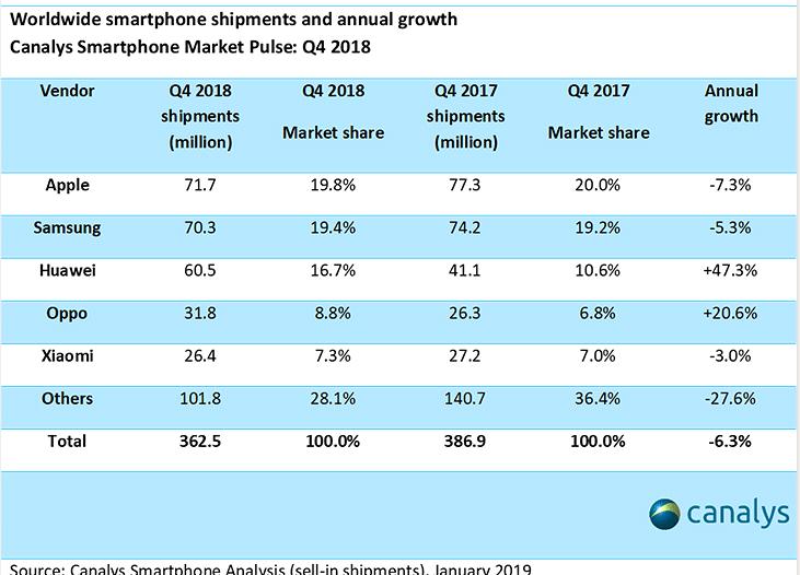 Битва аналитиков: Strategy Analytics говорят о падении продаж iPhone в минувшем квартале на 15% (до 65,9 млн штук), а Canalys — всего на 7% (до 71,7 млн штук)