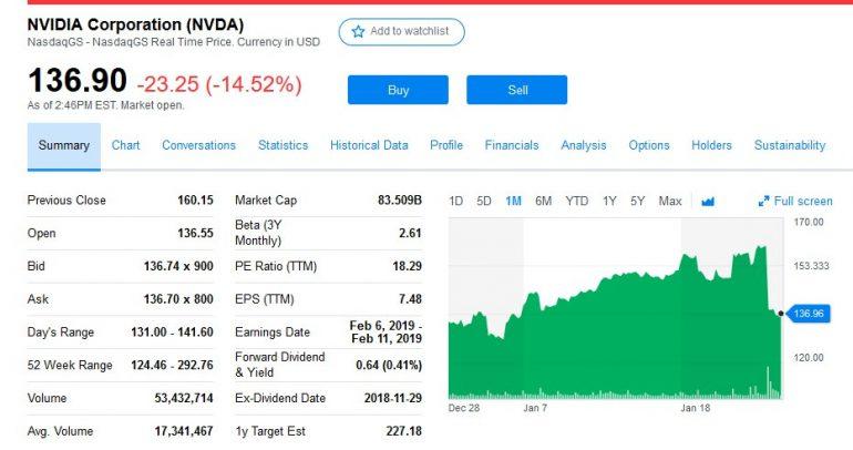 NVIDIA понизила прогноз по квартальной выручке на $500 млн, акции компании обвалились на 15% и продолжают падать