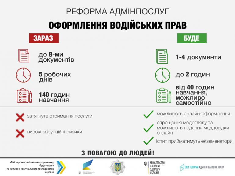 В Украине предлагают упростить процедуру получения водительских прав, внедрив онлайн-подачу документов и медсправки и дав возможность учить ПДД самостоятельно