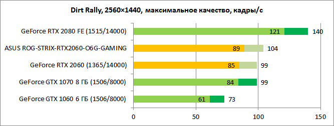 Обзор видеокарты GeForce RTX 2060: такой теперь средний класс