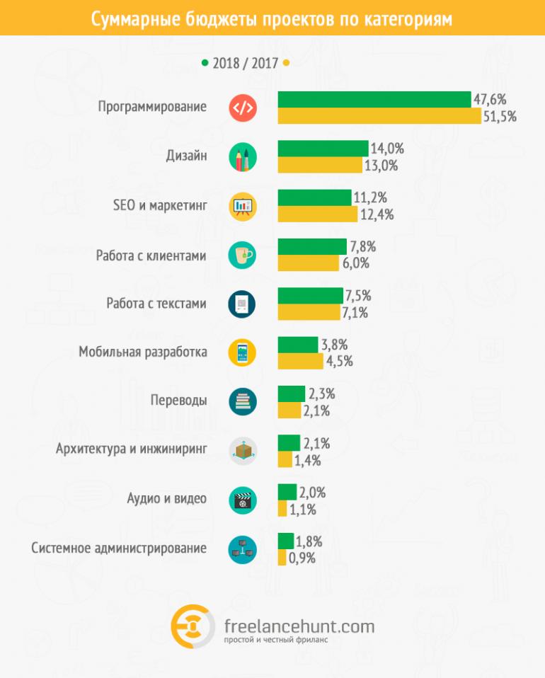 Freelancehunt рассказал, как изменился рынок фриланса в Украине за 2018 год [инфографика]