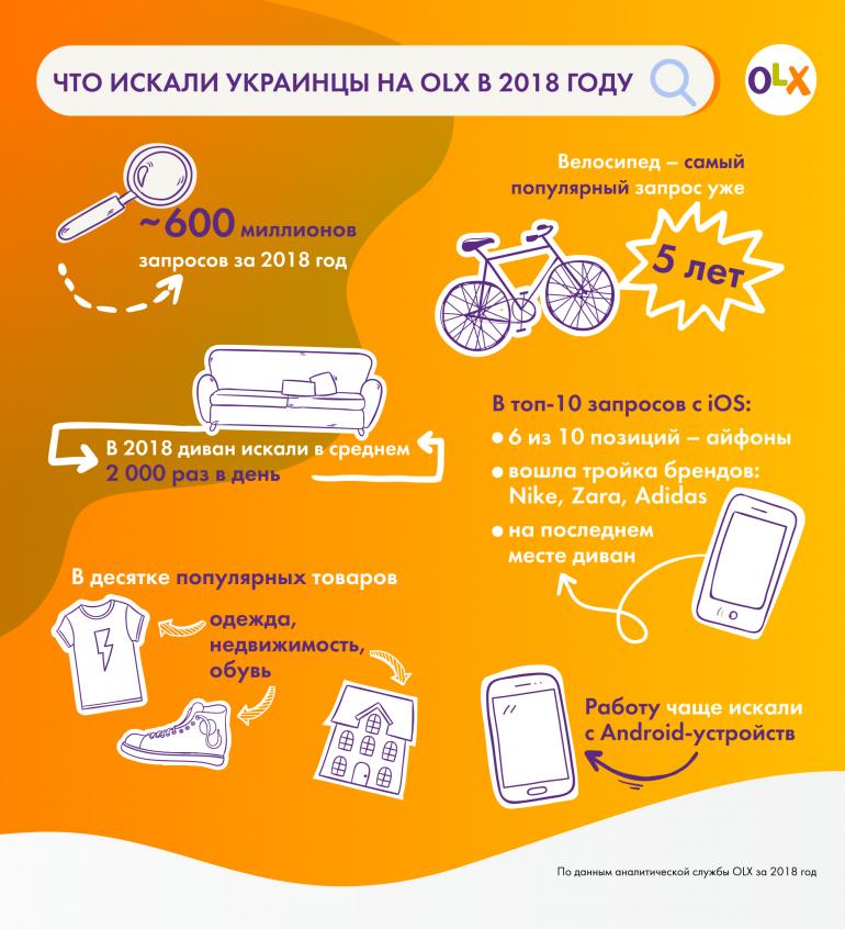 Чаще всего в 2018 году украинцы искали на OLX велосипеды, диваны и квартиры. Владельцы Android также пытались найти работу, а пользователи iPhone — другой iPhone