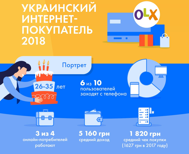 Що купують українці найбільше  Склали портрет українського онлайн ... 55077bcb836ba