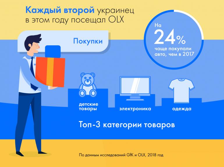 OLX описал портрет типичного украинского интернет-покупателя [инфографика]